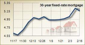 Miami Mortgage rates ease
